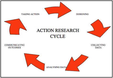 Action research papers on reading